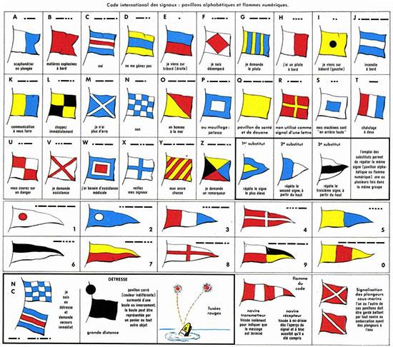 signification des Codes internationaux des signaux
